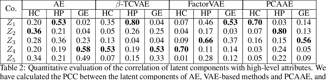 Figure 4 for PCAAE: Principal Component Analysis Autoencoder for organising the latent space of generative networks