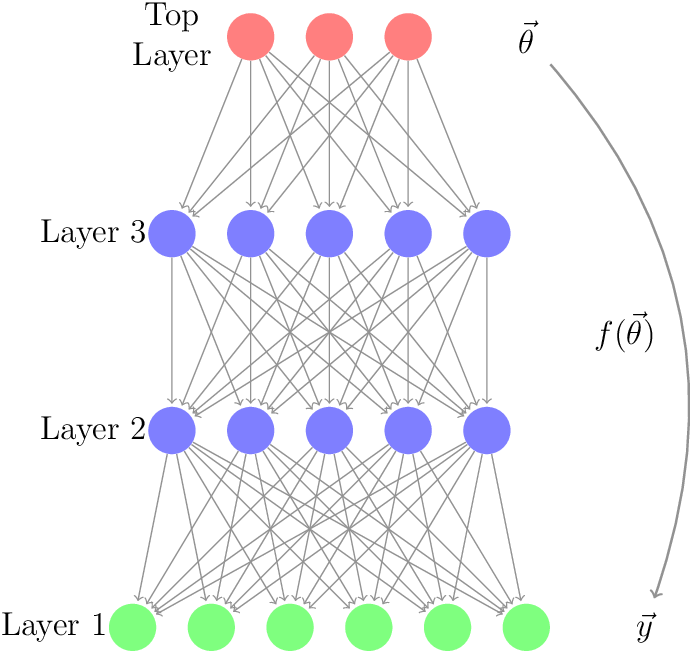 Figure 1 for Jeffrey's prior sampling of deep sigmoidal networks