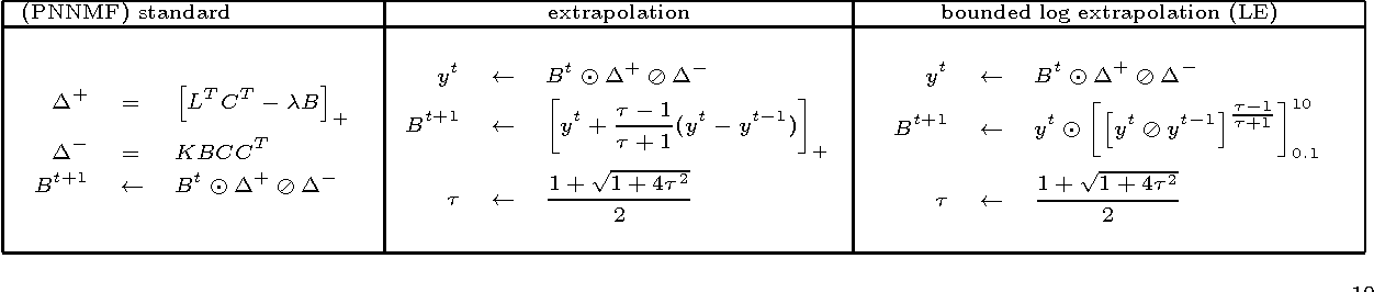 Figure 2 for Sparse Hierachical Extrapolated Parametric Methods for Cortical Data Analysis