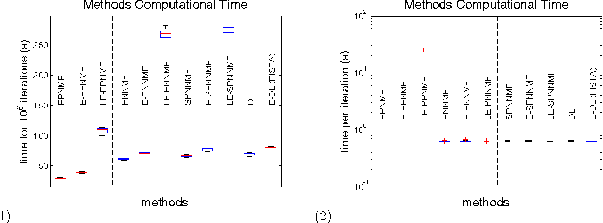 Figure 3 for Sparse Hierachical Extrapolated Parametric Methods for Cortical Data Analysis
