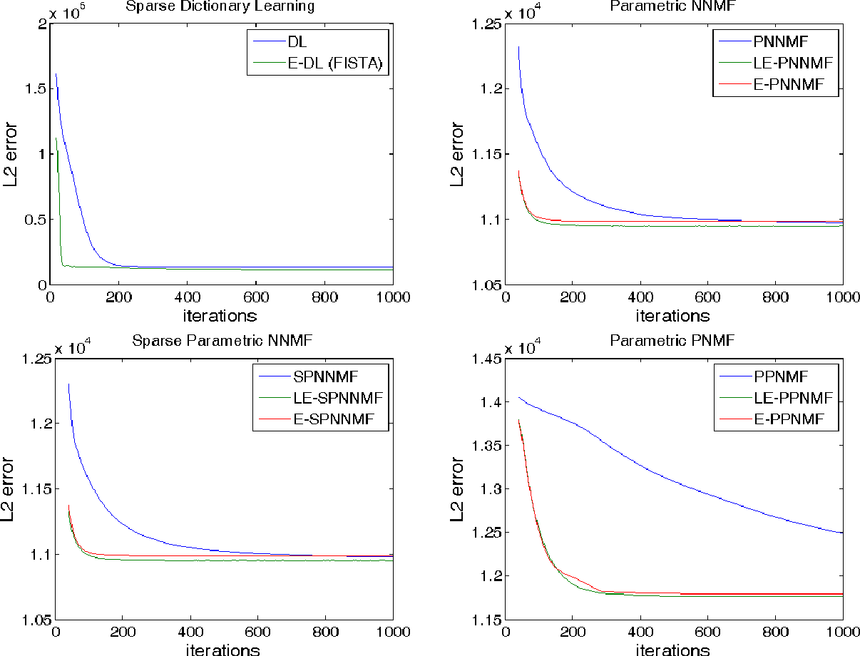 Figure 4 for Sparse Hierachical Extrapolated Parametric Methods for Cortical Data Analysis