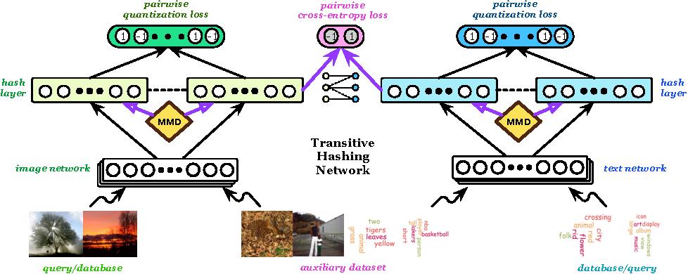 Figure 3 for Transitive Hashing Network for Heterogeneous Multimedia Retrieval