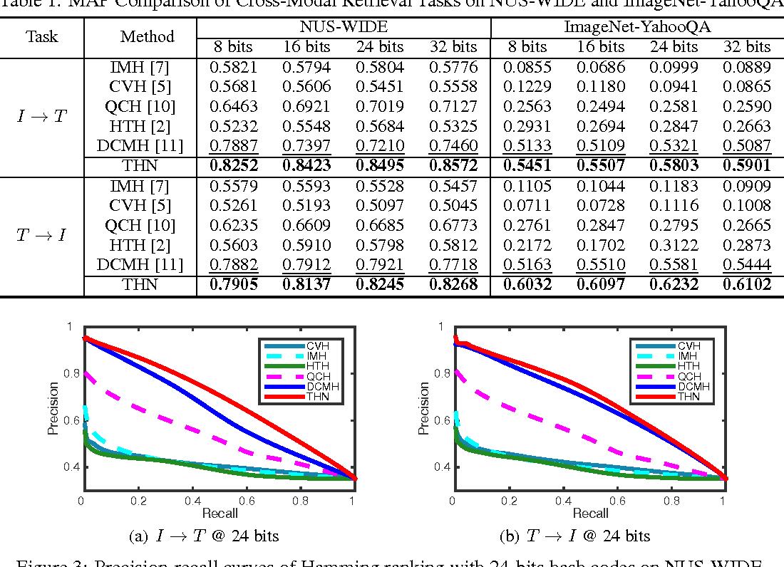 Figure 2 for Transitive Hashing Network for Heterogeneous Multimedia Retrieval