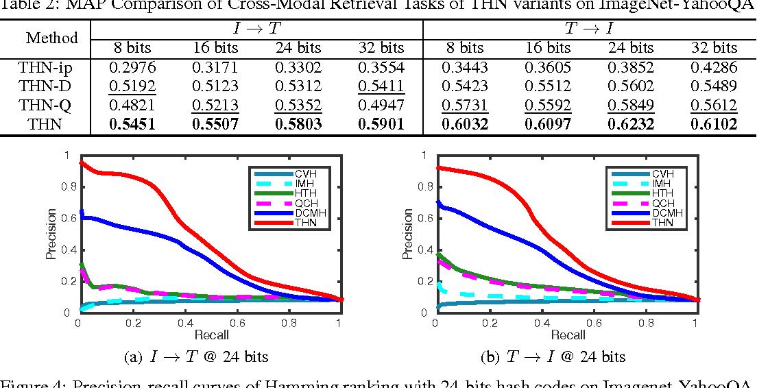 Figure 4 for Transitive Hashing Network for Heterogeneous Multimedia Retrieval