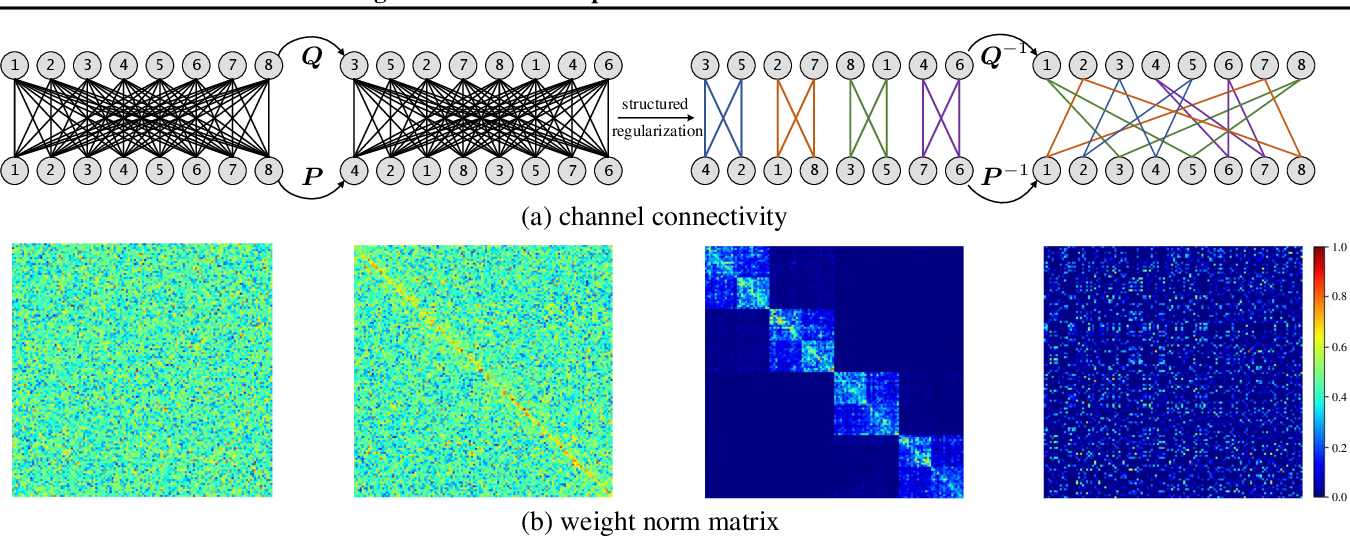 Figure 3 for Model-Agnostic Structured Sparsification with Learnable Channel Shuffle