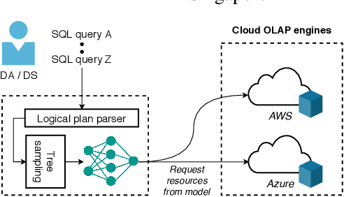 Figure 1 for Efficient Deep Learning Pipelines for Accurate Cost Estimations Over Large Scale Query Workload