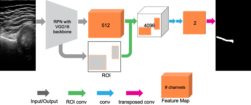 Figure 1 for End-to-end detection-segmentation network with ROI convolution