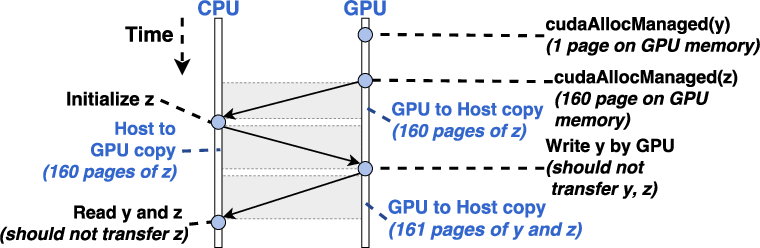 PDF] Improving the global memory efficiency in GPU-based systems