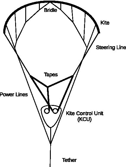 Figure 1 2 From Design Of A Real Time Micro Winch Controller For