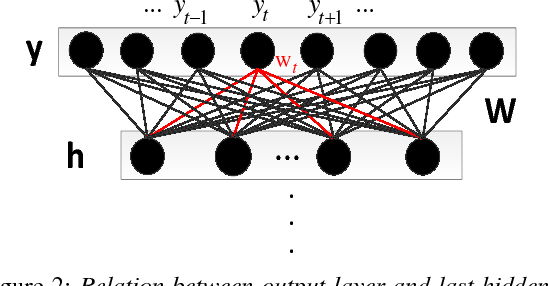 Figure 3 for Raw Waveform-based Speech Enhancement by Fully Convolutional Networks