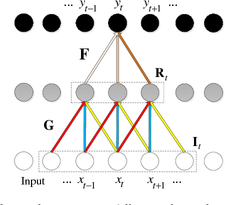 Figure 4 for Raw Waveform-based Speech Enhancement by Fully Convolutional Networks