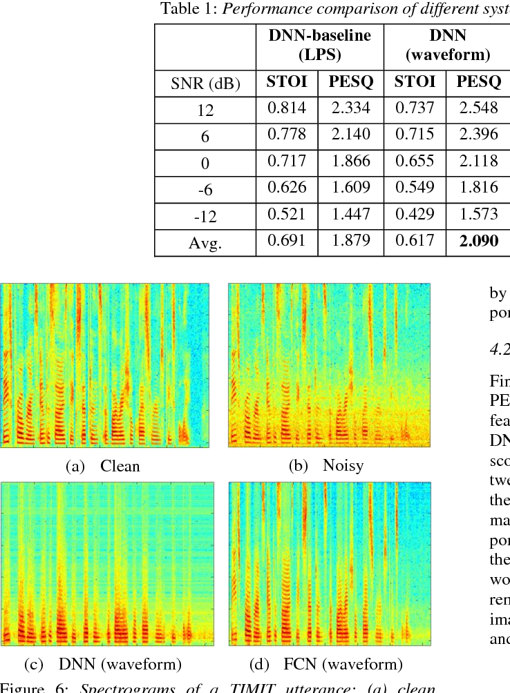 Figure 2 for Raw Waveform-based Speech Enhancement by Fully Convolutional Networks