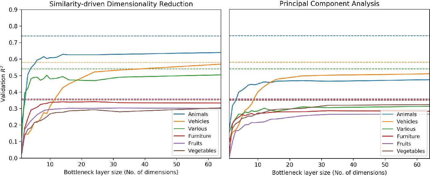 Figure 3 for Extracting low-dimensional psychological representations from convolutional neural networks