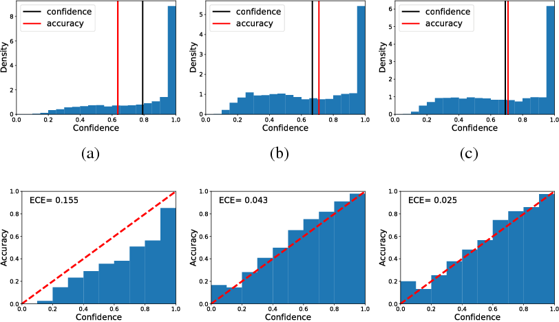 Figure 3 for Diversity regularization in deep ensembles