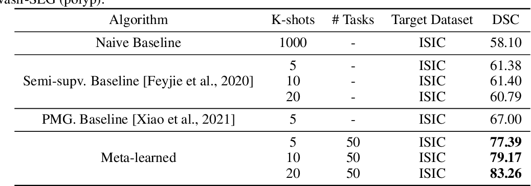 Figure 2 for Few-shot segmentation of medical images based on meta-learning with implicit gradients