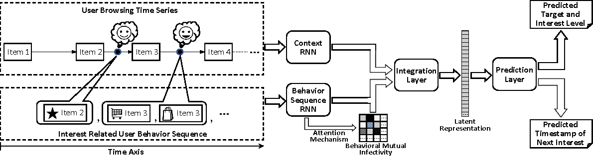 Figure 1 for When Point Process Meets RNNs: Predicting Fine-Grained User Interests with Mutual Behavioral Infectivity