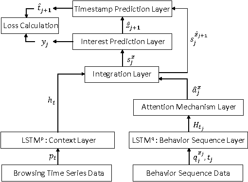 Figure 3 for When Point Process Meets RNNs: Predicting Fine-Grained User Interests with Mutual Behavioral Infectivity