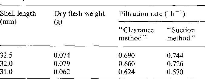 Table 3. Dreissena polymorpha. Comparison of filtration rates measured by means of two different methods