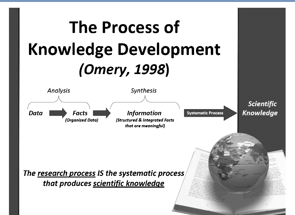 research is a systematic process