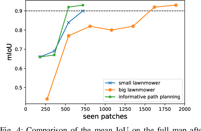 Figure 4 for Active Learning for UAV-based Semantic Mapping