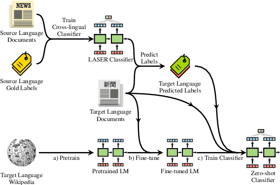 Figure 3 for MultiFiT: Efficient Multi-lingual Language Model Fine-tuning