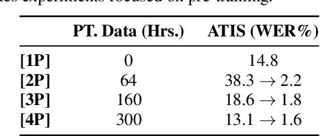 Figure 1 for RNN Transducer Models For Spoken Language Understanding