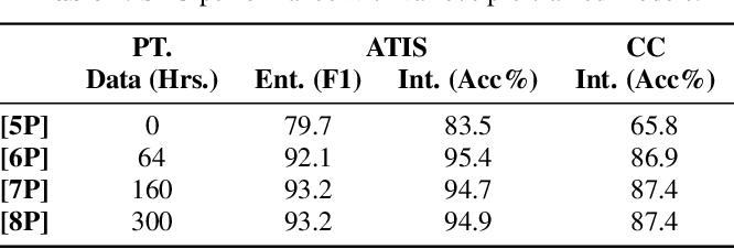 Figure 2 for RNN Transducer Models For Spoken Language Understanding