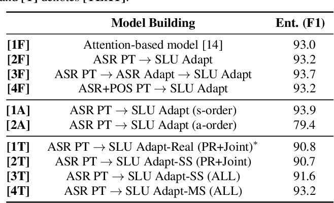 Figure 3 for RNN Transducer Models For Spoken Language Understanding