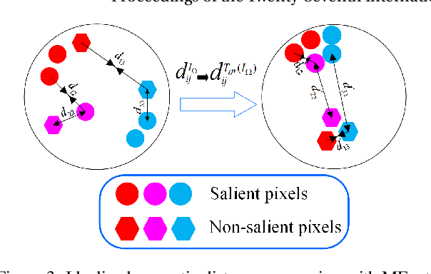 Figure 4 for MEnet: A Metric Expression Network for Salient Object Segmentation