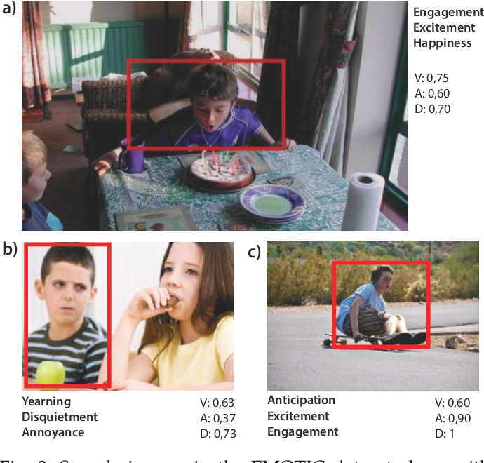Figure 2 for Context Based Emotion Recognition using EMOTIC Dataset