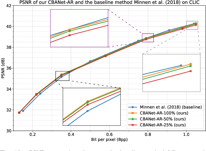 Figure 2 for CBANet: Towards Complexity and Bitrate Adaptive Deep Image Compression using a Single Network