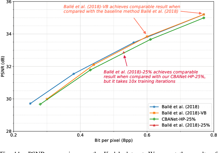Figure 3 for CBANet: Towards Complexity and Bitrate Adaptive Deep Image Compression using a Single Network
