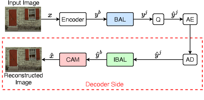 Figure 4 for CBANet: Towards Complexity and Bitrate Adaptive Deep Image Compression using a Single Network