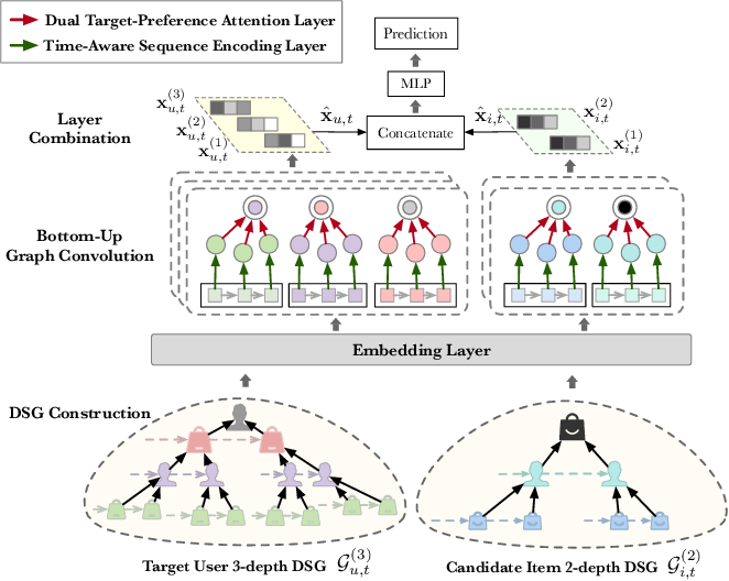 Figure 3 for Dynamic Sequential Graph Learning for Click-Through Rate Prediction