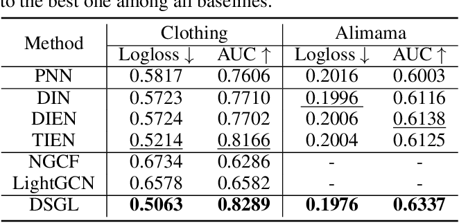 Figure 2 for Dynamic Sequential Graph Learning for Click-Through Rate Prediction