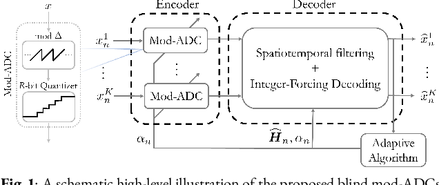 Figure 1 for Blind Modulo Analog-to-Digital Conversion of Vector Processes