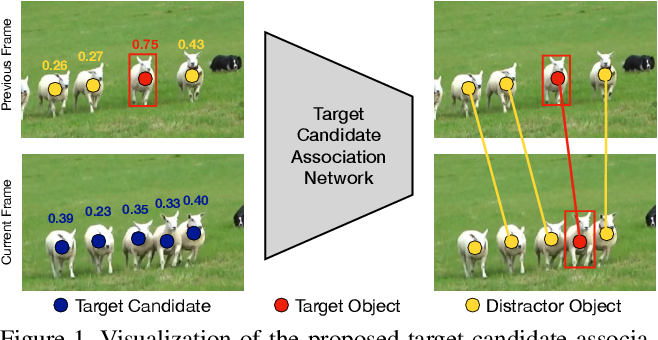 Figure 1 for Learning Target Candidate Association to Keep Track of What Not to Track
