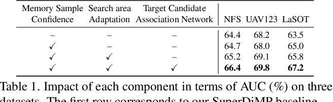 Figure 2 for Learning Target Candidate Association to Keep Track of What Not to Track