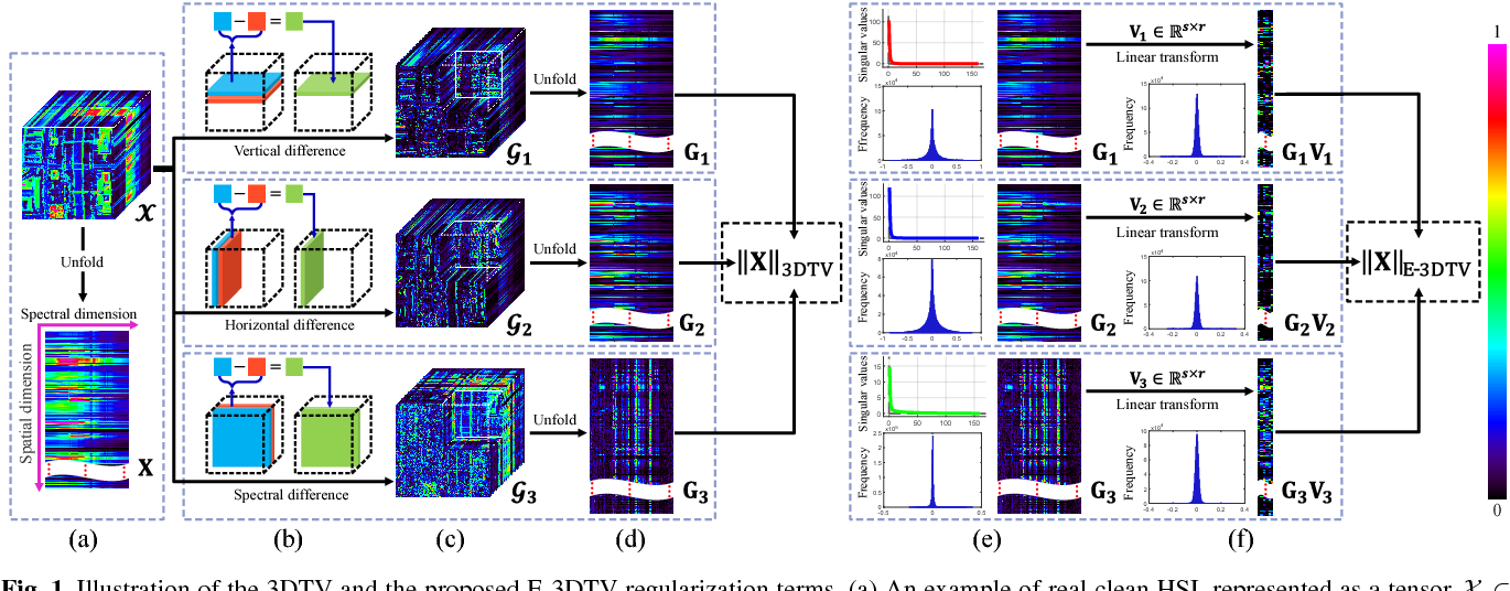 Figure 1 for Enhanced 3DTV Regularization and Its Applications on Hyper-spectral Image Denoising and Compressed Sensing