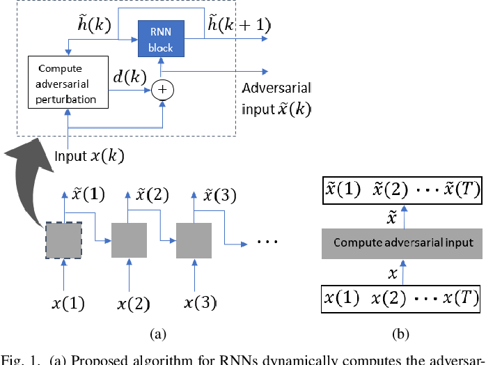 Figure 1 for Dynamically Computing Adversarial Perturbations for Recurrent Neural Networks