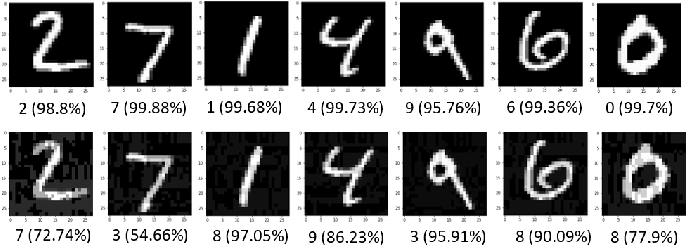 Figure 2 for Dynamically Computing Adversarial Perturbations for Recurrent Neural Networks