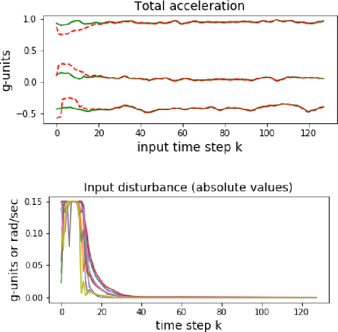 Figure 3 for Dynamically Computing Adversarial Perturbations for Recurrent Neural Networks