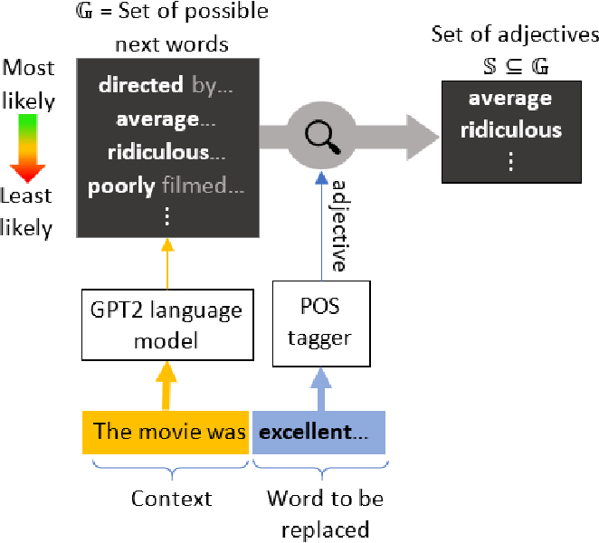 Figure 4 for Dynamically Computing Adversarial Perturbations for Recurrent Neural Networks
