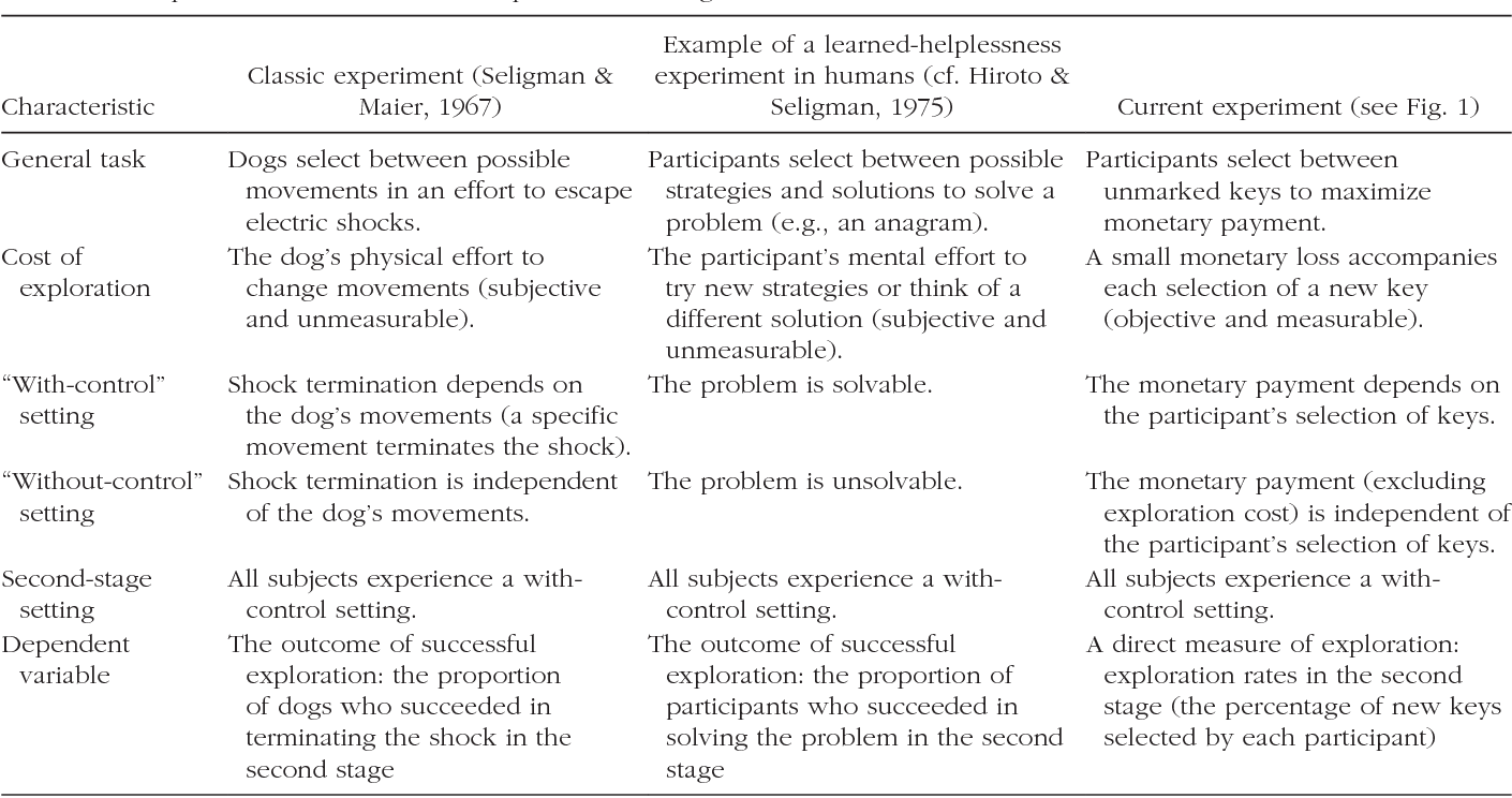 Learned Helplessness And Learned Prevalence Exploring The Causal