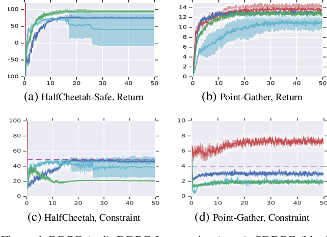 Figure 1 for Lyapunov-based Safe Policy Optimization for Continuous Control