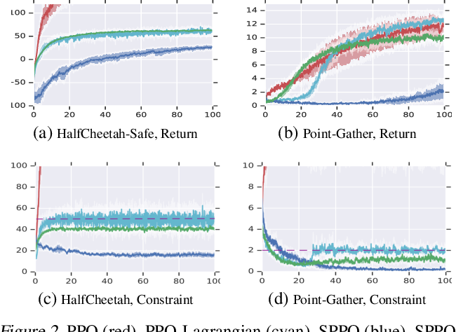 Figure 2 for Lyapunov-based Safe Policy Optimization for Continuous Control