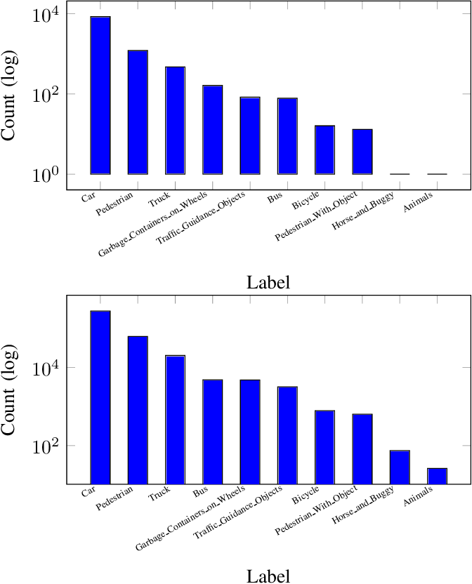 Figure 3 for Canadian Adverse Driving Conditions Dataset