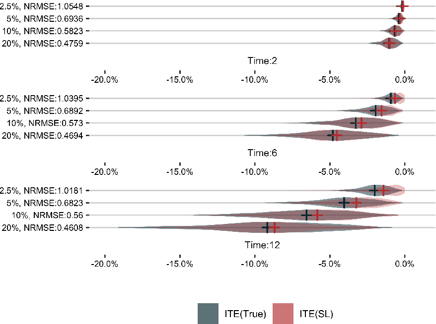 Figure 3 for Targeted Estimation of Heterogeneous Treatment Effect in Observational Survival Analysis