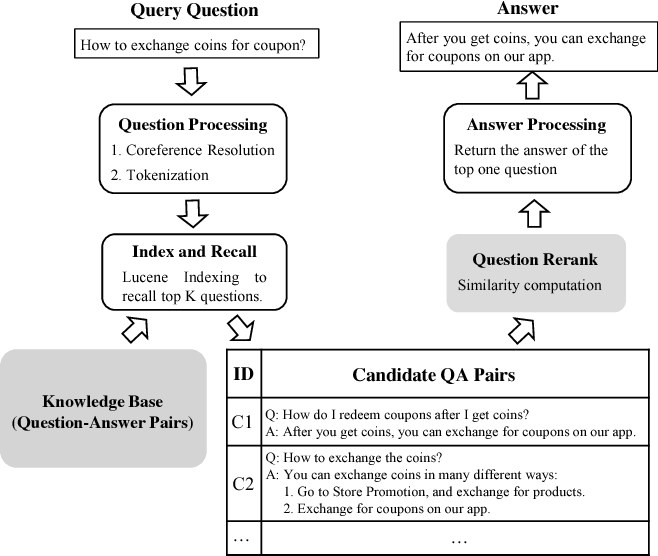 Figure 1 for Modelling Domain Relationships for Transfer Learning on Retrieval-based Question Answering Systems in E-commerce