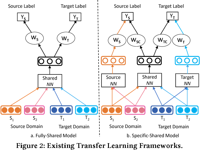 Figure 3 for Modelling Domain Relationships for Transfer Learning on Retrieval-based Question Answering Systems in E-commerce